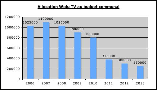Interpellation: Wolu TV – Que se passe t-il derrière l'écran?
